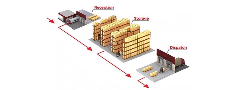Διαχείριση Αποθήκης - TracePro